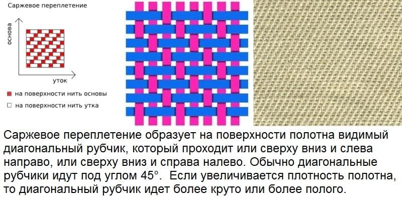 Ткань плетение саржа