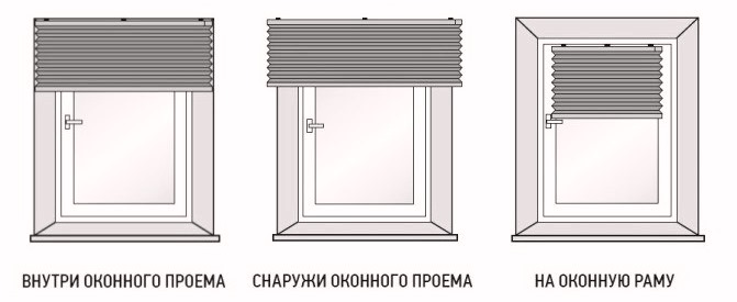 Римские шторы схема размещения на оконном проеме