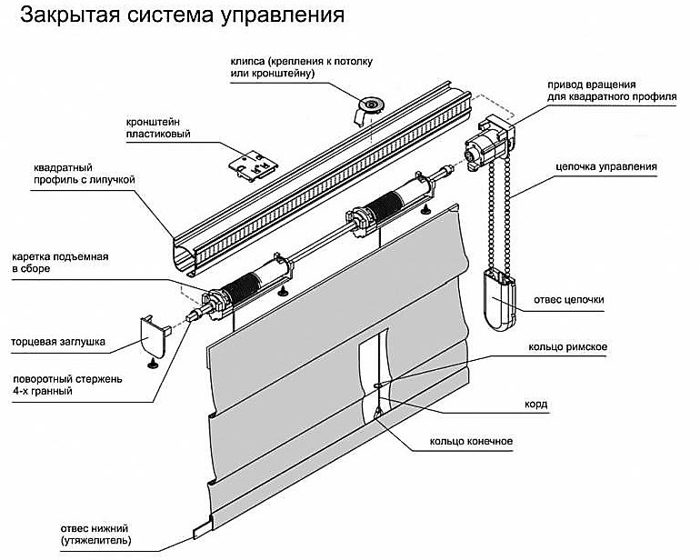 Zakrytaya-sistema-upravleniya-rimskoj-shtory Римские шторы – как устроены римские занавески и их разновидности